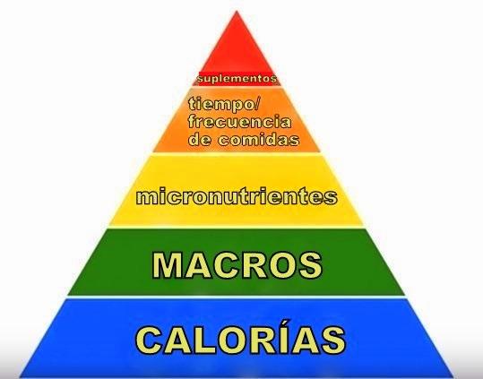 pirámide de las prioridades nutricionales